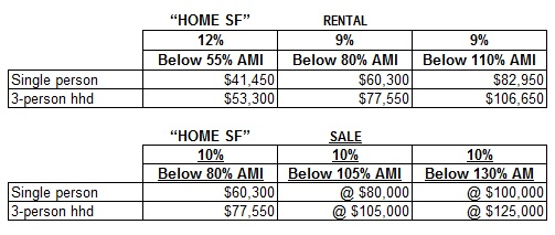 affordable housing table